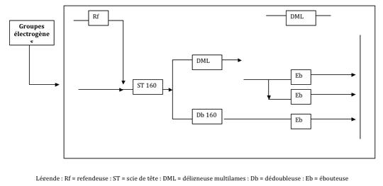 Figure 4 - Simplified flow diagram of material flows